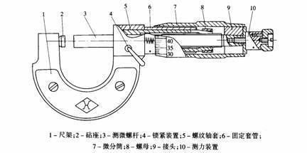 谁有千分尺(图纸测微器)的CAD三维或二维图?枪螺旋橡皮筋图片