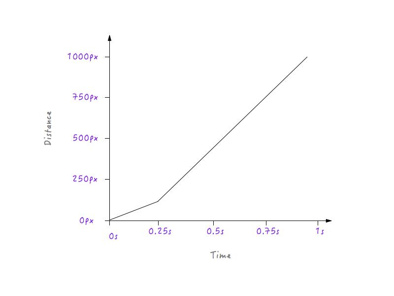 私人定制的运动曲线