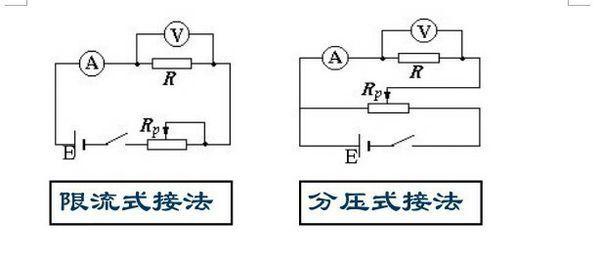 高中物理什么是分压限流电路啊?如图,变化是看电流流向还是怎么看的?