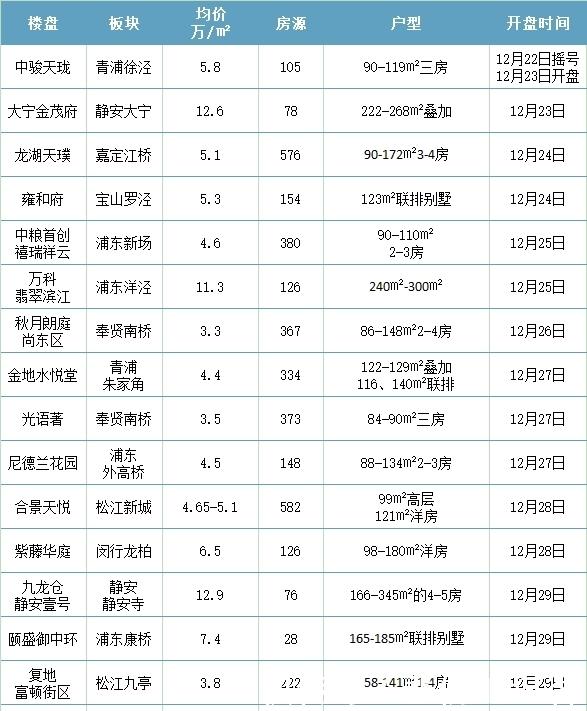 上海楼市岁末大狂欢:18个新盘开盘,近5000套房源推出!