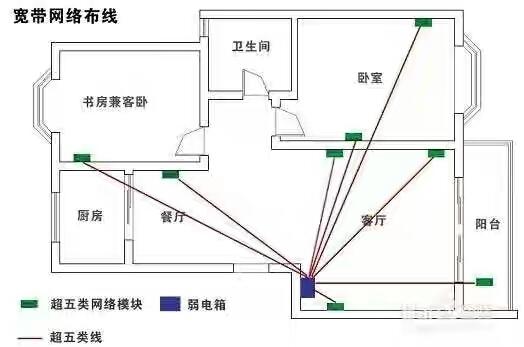 家庭电路走线实际图_家庭电路安装走线图