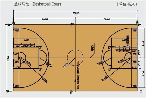 NBA篮球场的画线尺寸和我国现在新篮球场的