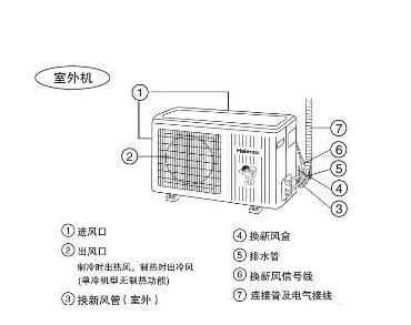 空调为什么需要一根排水管?
