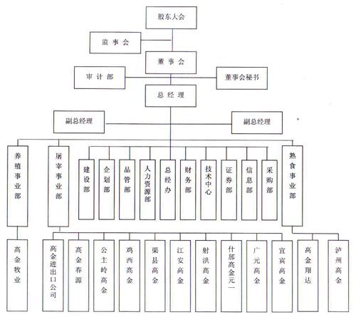 组织结构 编辑本段 四川高金食品股份有限公司