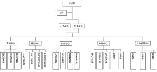 组织架构 编辑本段 4图片