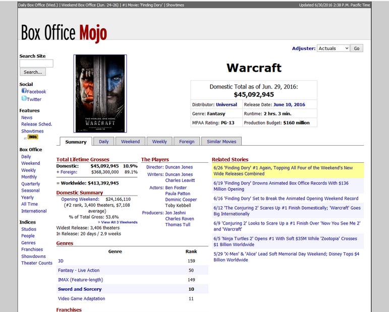 《魔兽》电影全球票房已达4.5亿美金