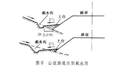 公路路基排水系统