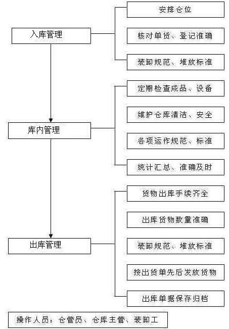 仓库盘点管理流程_360百科