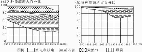 左图是世界能源消费结构变化示意图