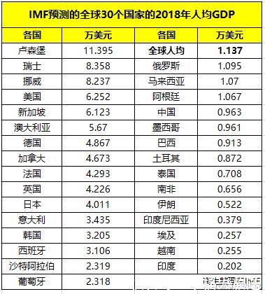2018年部分国家人均GDP预测 美国是中国6倍