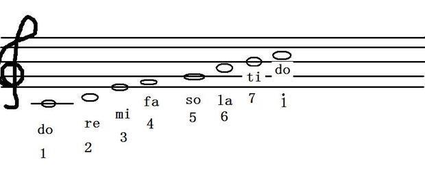 高音谱表双声部-doremifasolatido在五线谱上怎么表示