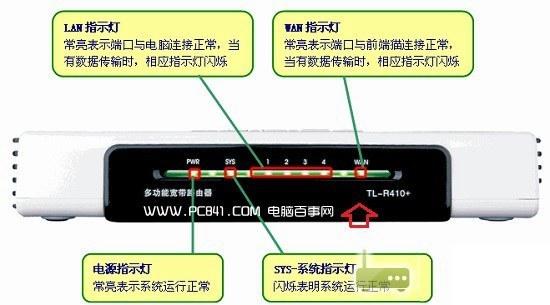 无线路由器指示灯图解   路由器指示灯通常可以分为4类,分别是电源指示灯、SYS系统指示灯、LAN指示灯、WAN指示灯,这四个指示灯含义如下:   电源指示灯   这个指示灯是电源联通电源的指示灯,正常工作必须常亮,不亮说明电源没插好或者路由器坏了。   SYS系统指示灯   这个SYS系统指示灯是路由器的工作状态指示灯,闪烁代表正常,如果SYS系统指示灯不亮或者会亮,但不会闪烁,那么基本是路由器出现问题了。   LAN指示灯   LAN接口是与电脑连接的,如果将网线将此接口和电脑的网卡接口连接