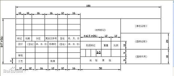 求CADv标题A1,A2,A3,A4标题的图纸栏明细栏cad每次都初始化图片