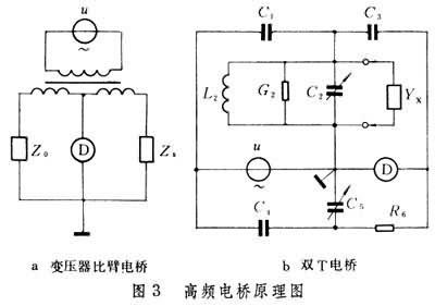 耦合而不能正常工作,须选择适当的电桥电路并仔细地加以屏蔽和接地.