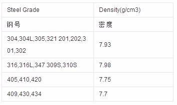 316不锈钢板的密度是多少_360问答