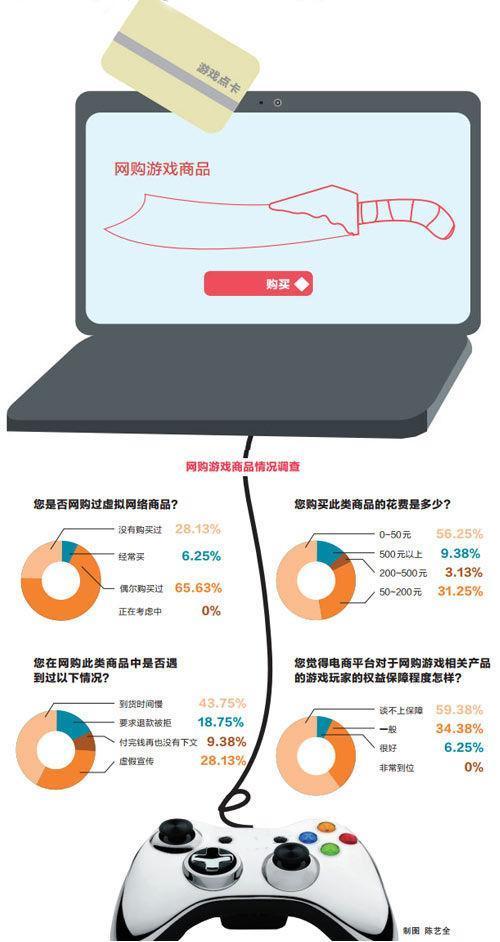 网游消费市场良莠不齐 一成用户曾遇欺诈