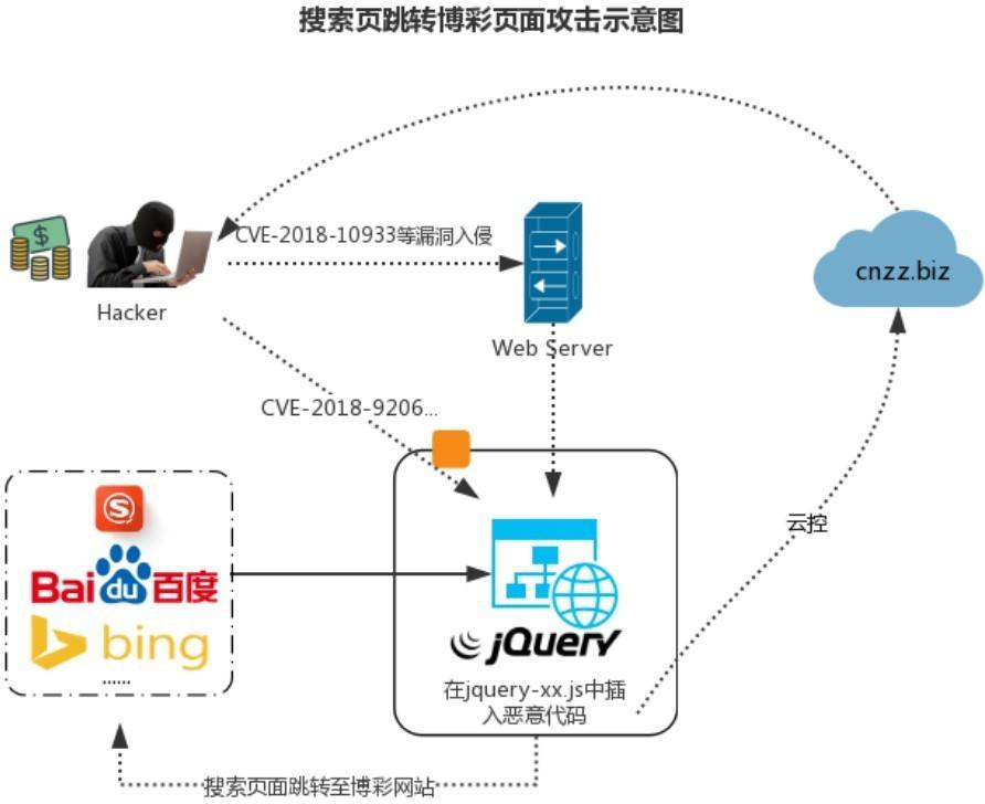 CVE-2018-9206出现在野利用,多网站被挂马致搜索页面跳转至博彩网站