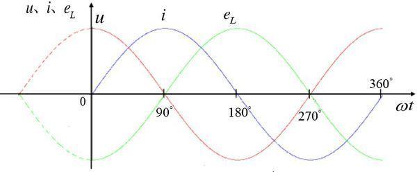 纯电感电路中输入电压u和感应电势e和为0,为什