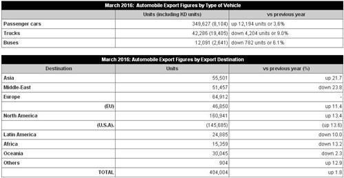日本3月汽车产量增长2% 面向亚洲出口量增两成