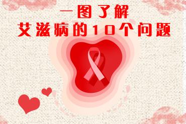 艾滋病这10大问题你知道答案吗?
