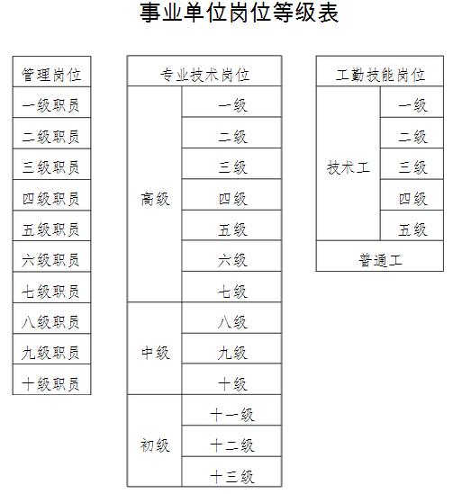 【事业岗分类】