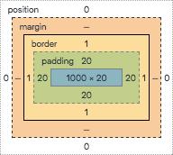 CSS 盒模型