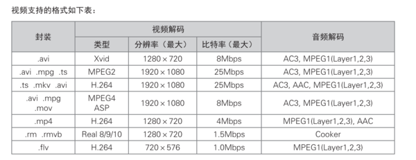 海信LED42L288USB接口支持什么格式视频播