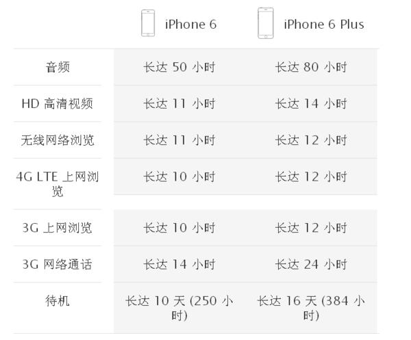 苹果手机电池容量多大?能用多长时间?_360问