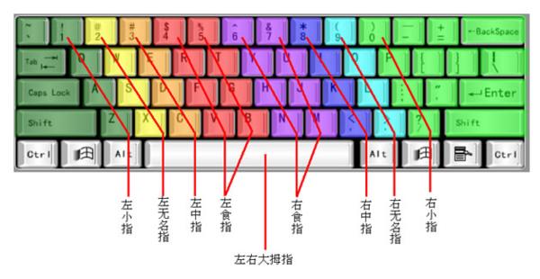 怎么学会不用看电脑键盘打字快?_360问答