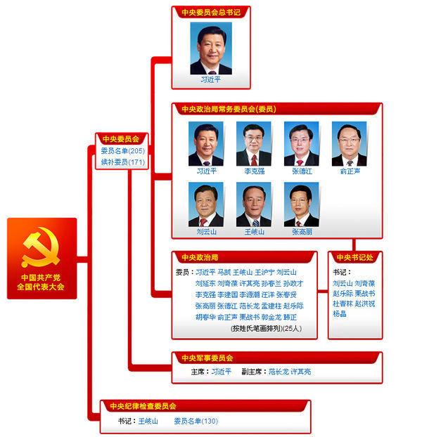 十八届中央领导人职能和职务是什么?_360问答