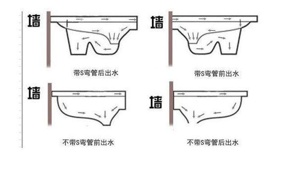 分体式蹲厕与连体式蹲厕有何区别?_360问答