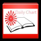 BK Daily Chart