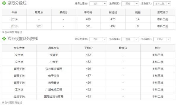 四川传媒大学录取分数线_360问答