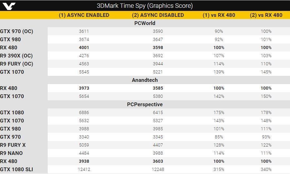 3DMark更新Time Spy测试组件