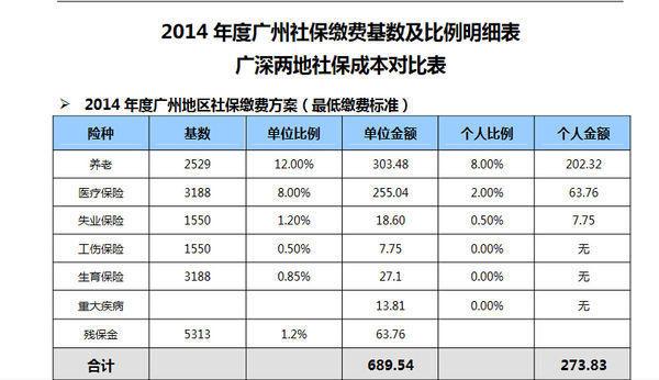 北京2019年最低工资标准是多少?最低工资标准是否包含社保?