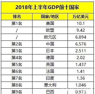 日本gdp1990年总量_2014年中国GDP数据总量突破60万亿 经济增长率7.4 图