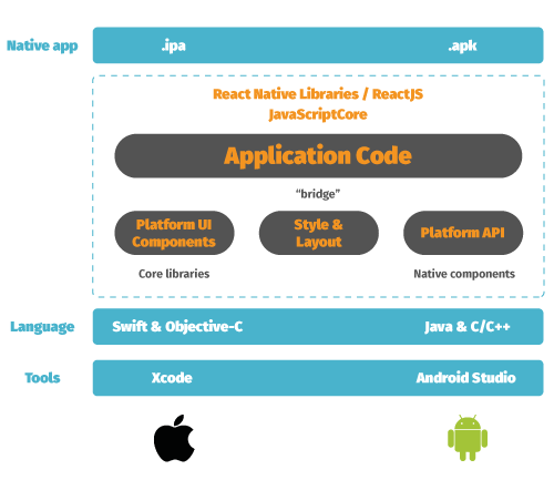 React Native development flow on Android and iOS