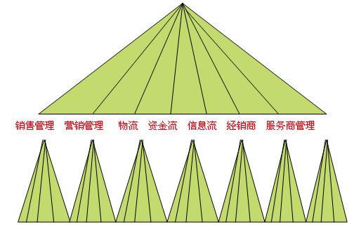 品牌延伸动力学模型_360百科
