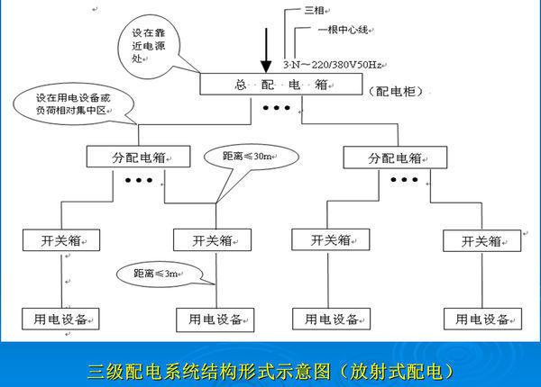 三级配电系统是临时用电安全管理规定的强制性要求.